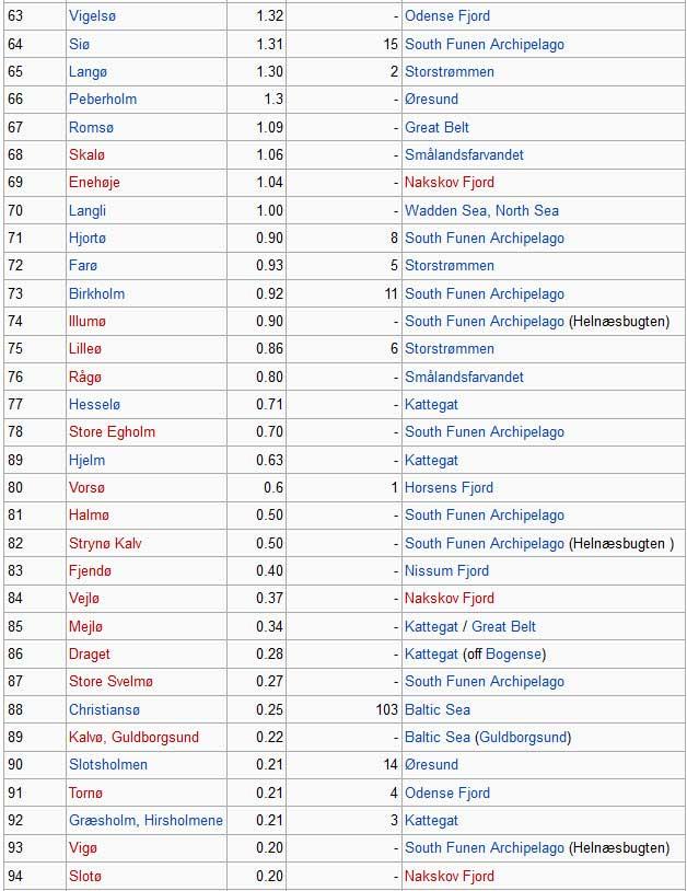 List of islands of denmark 3